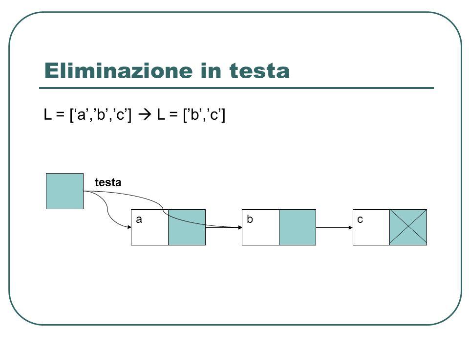 Eliminazione in testa L = ['a','b','c']  L = ['b','c'] testa a b c